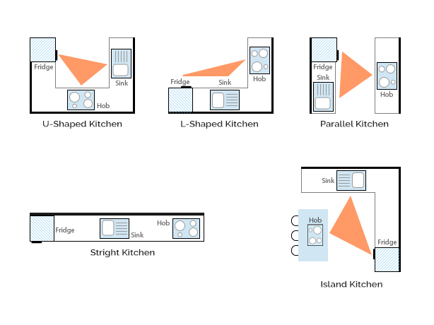 kitchen design work triangle the kitchen work triangle dominica vibes news 484